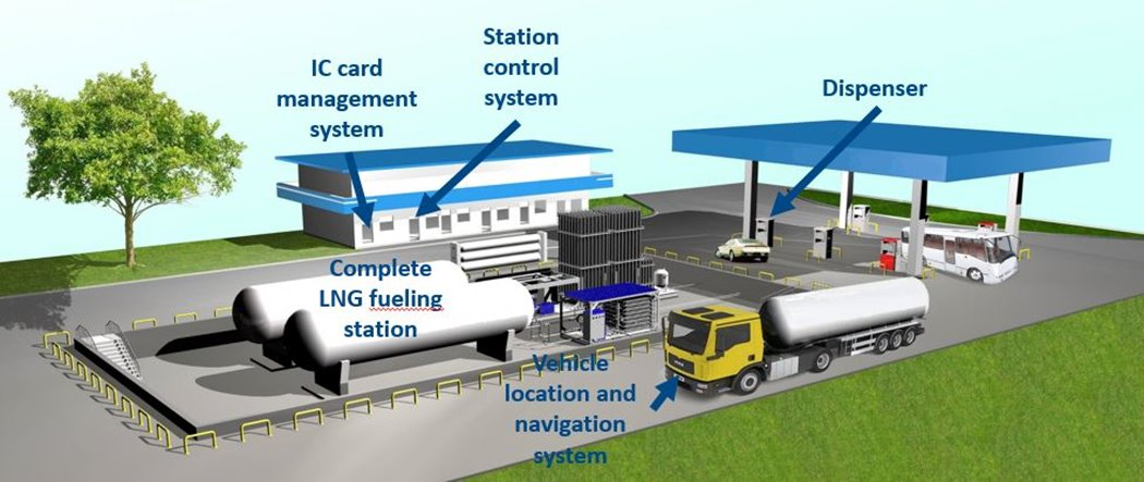 complete LNG vehicle fueling station