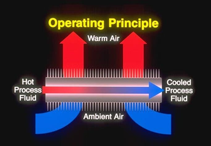 how does an air cooled heat exchanger work